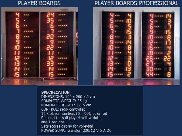Баскетболни панели за индивидуални нарушения на играчите